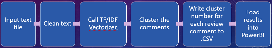 overall_clustering_process
